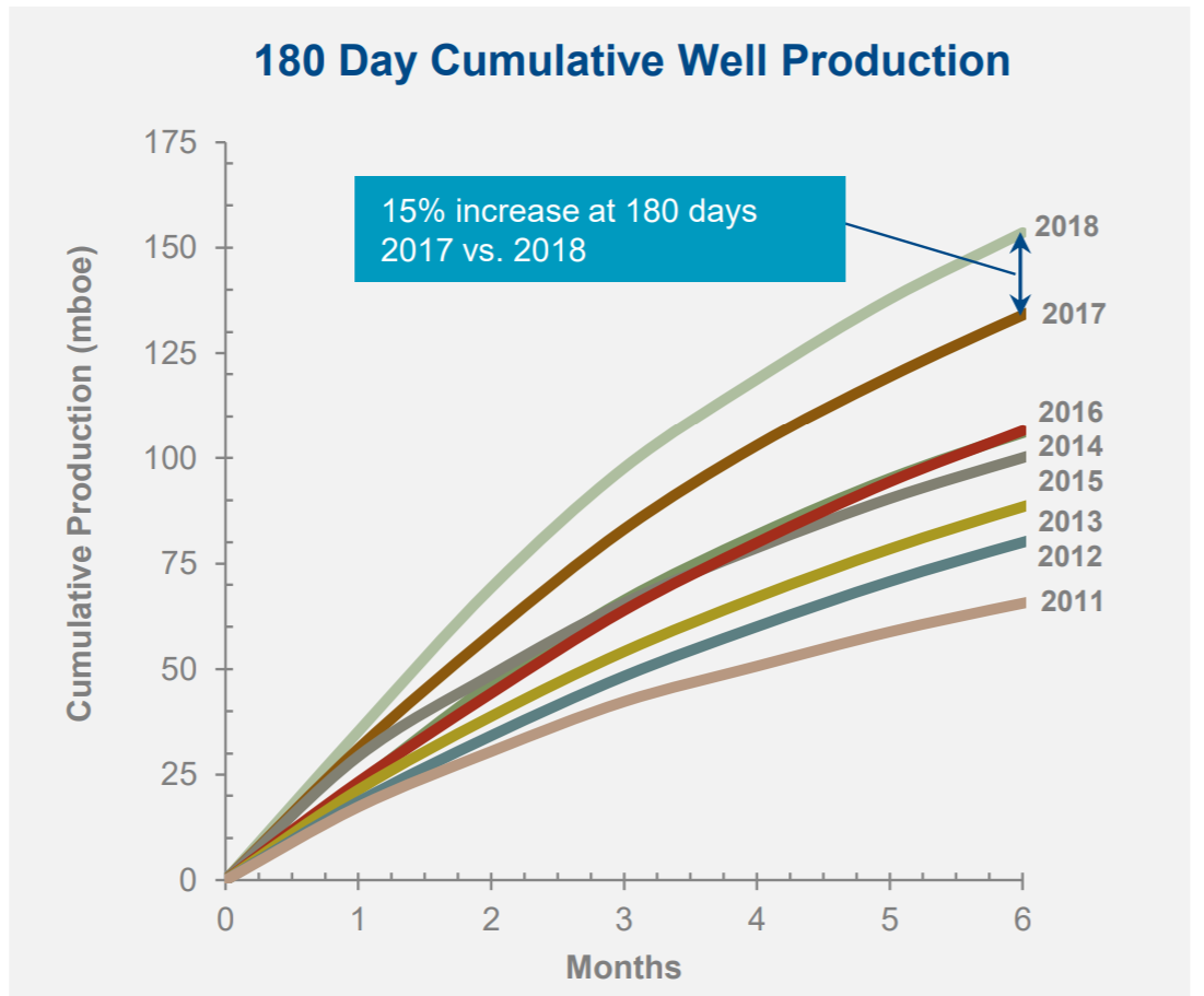 Baytex Energy: Low Cost, High Performing East Duvernay Well Results