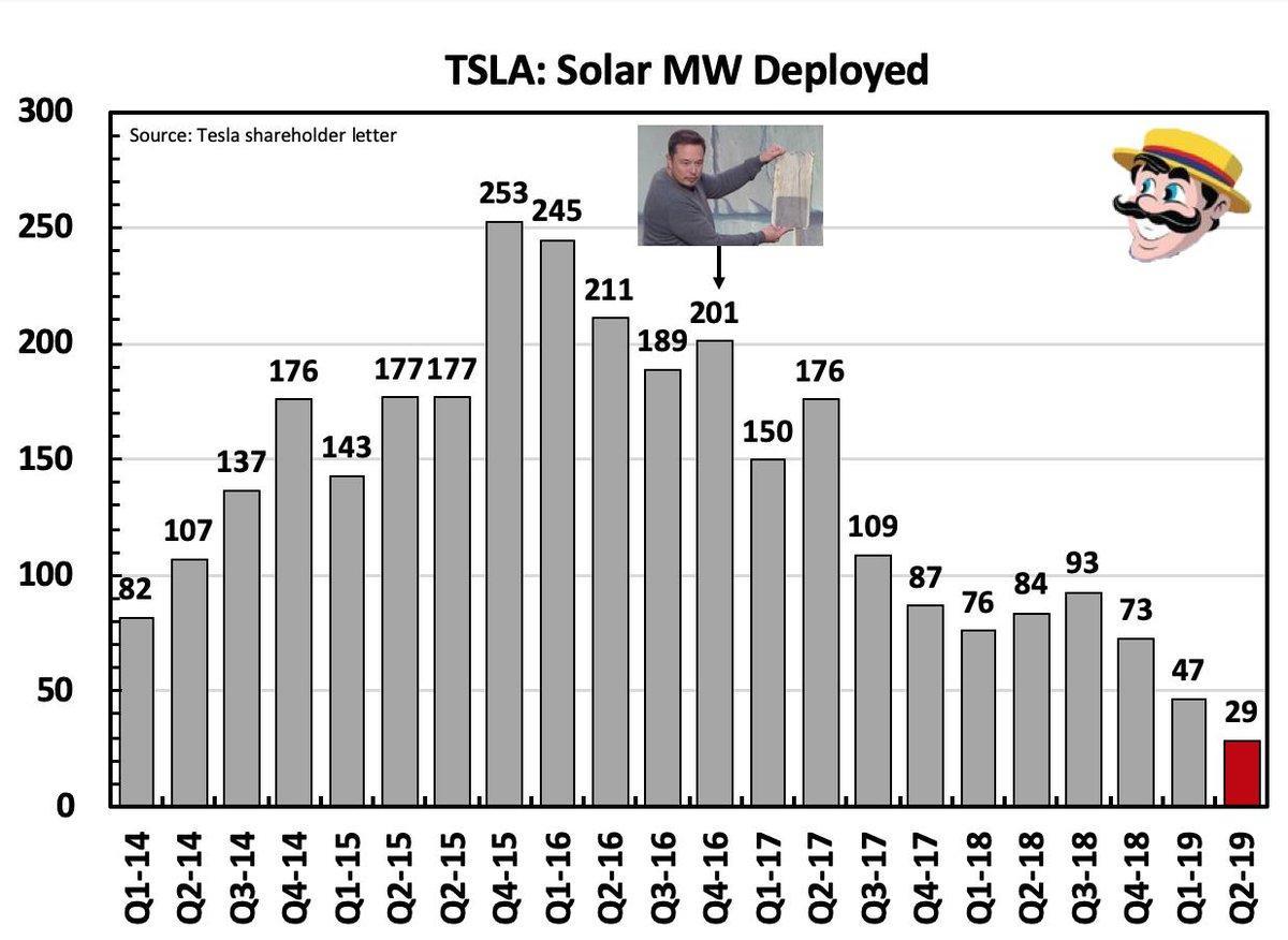 Tesla's Solar Struggles Continue