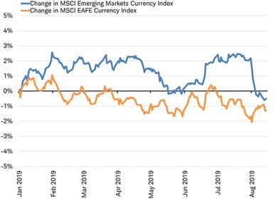 MSCI EAFE vs MSCI EM