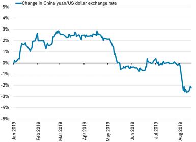 Yuan versus dollar