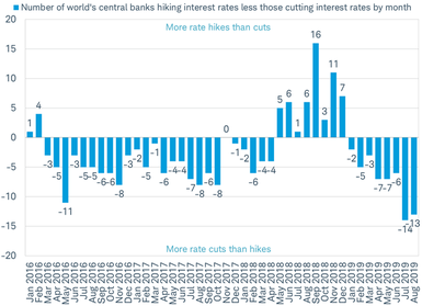 number of central banks hiking rates