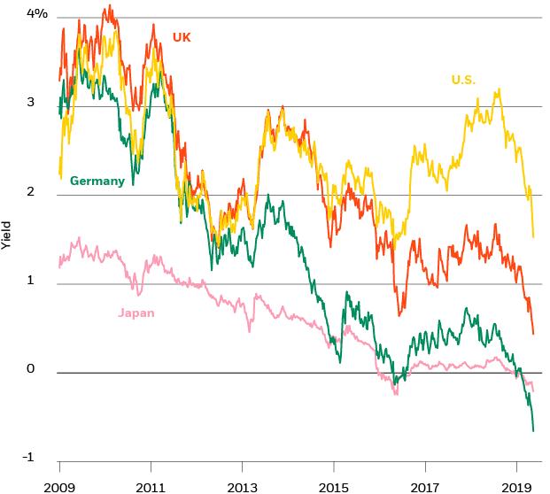 Ten-year government bond yields, 2009-2019