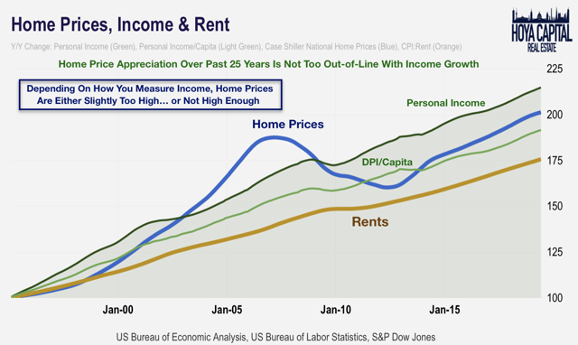 home prices incomes