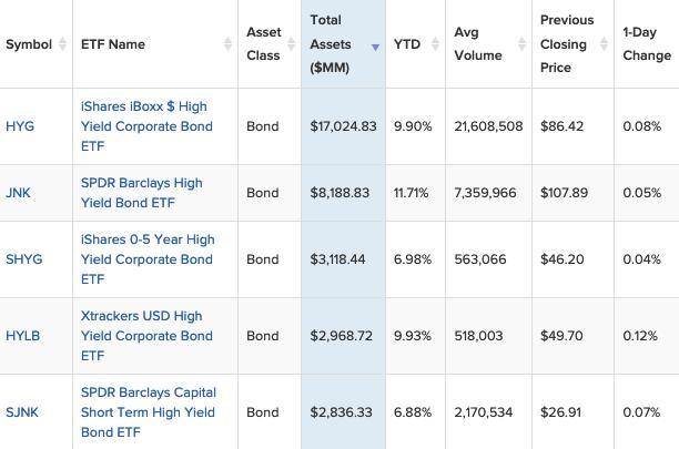 Picking The Right Junk Bond ETF