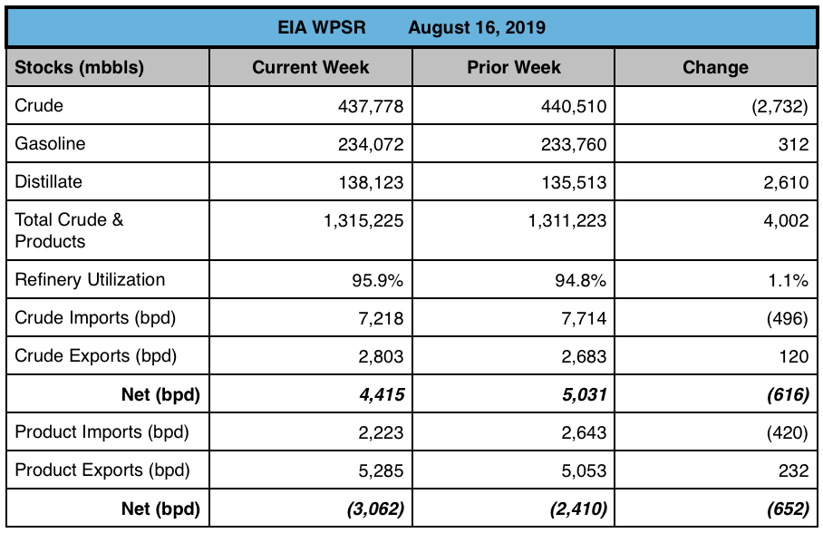 Open Insights: EIA's Weekly Petroleum Report (08/16/19)