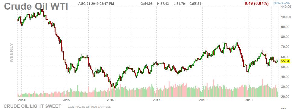 The Worst Performing Energy Stocks YTD - August 2019