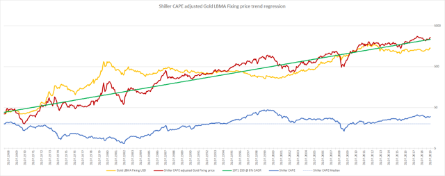 Alternative Gold Fair Value Calculation as of July 2019