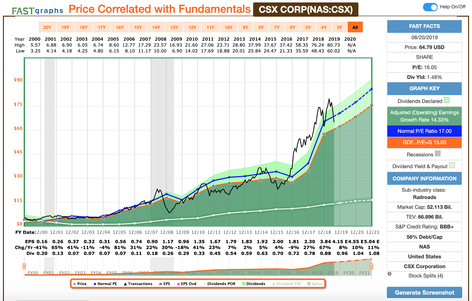 The Beauty Of Dividend Growth Investing