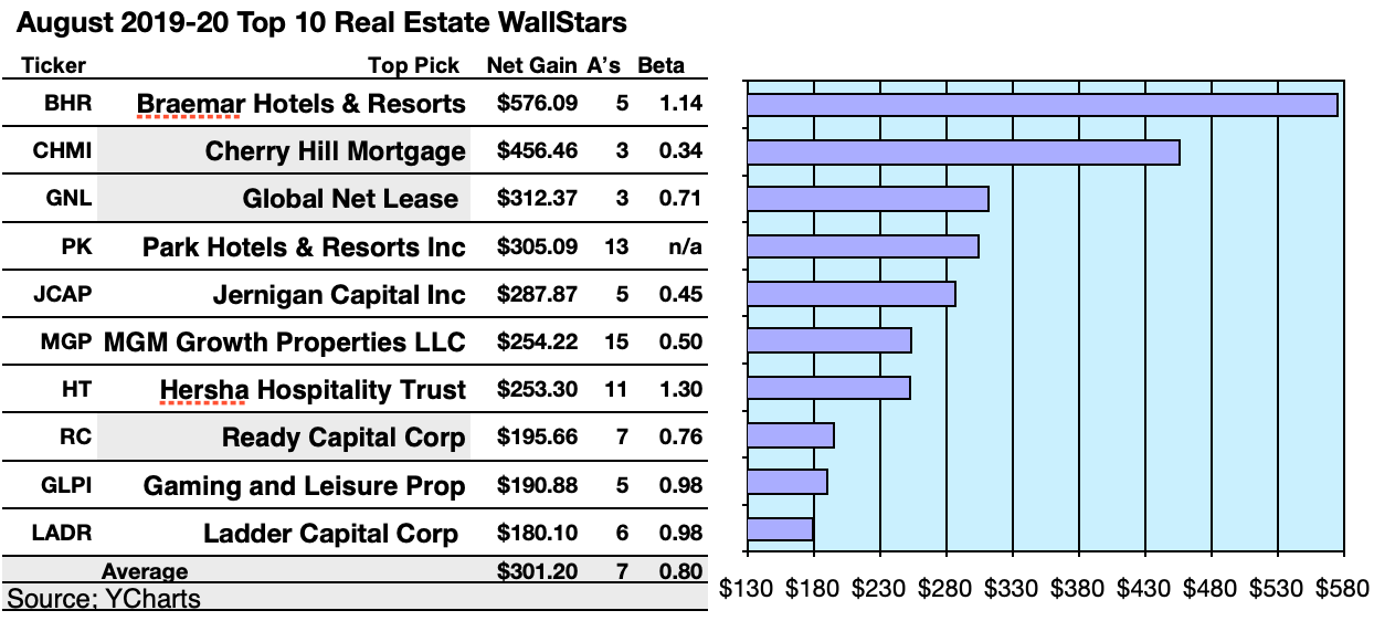 46 U.S. WallStar REITs Are Top Rated By August Brokers
