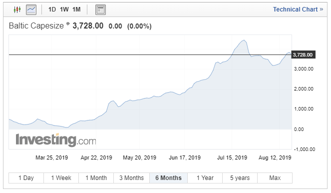 Seanergy Maritime: Finally Worth Buying With Capesize Rates Near Multi-Year Highs?