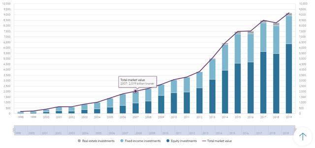 Norway Sovereign Wealth Fund Net Worth Chart