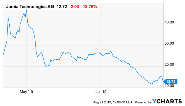 Here's Why Jumia Stock Could Go Either Way