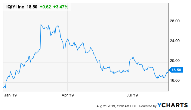 IQIYI: Buy On Recent Weakness