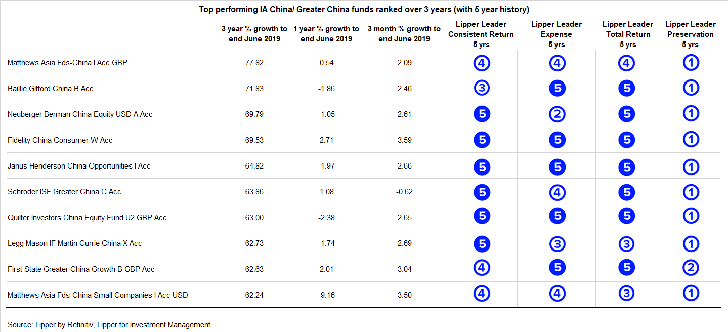 U.K. Lipper Leaders: Looking At China/Greater China Funds - June 2019