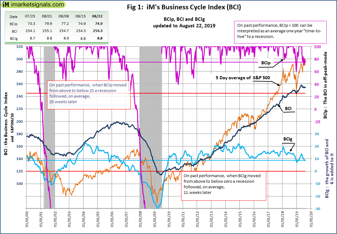 No Recession Signaled By iM's Business Cycle Index: Update - August 22, 2019