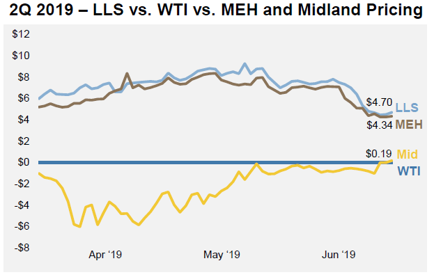 Penn Virginia: Benefits From A High Oil Percentage And Modest Differentials