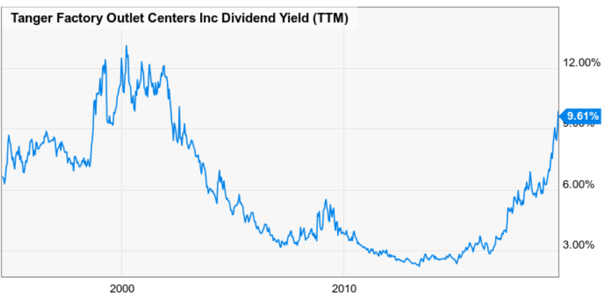 1 Of These 6 High-Yield Stocks Is My Next Retirement