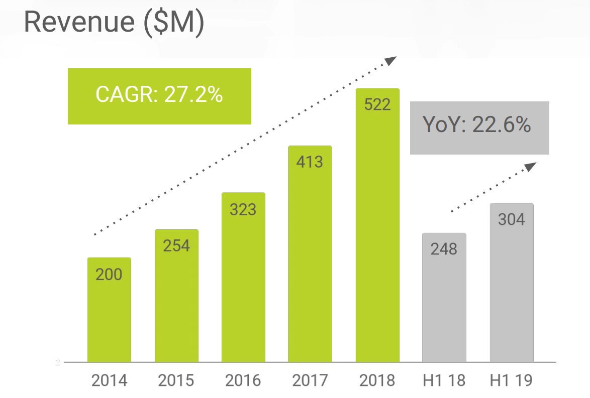 Globant Stock Is Positioned For Attractive Returns