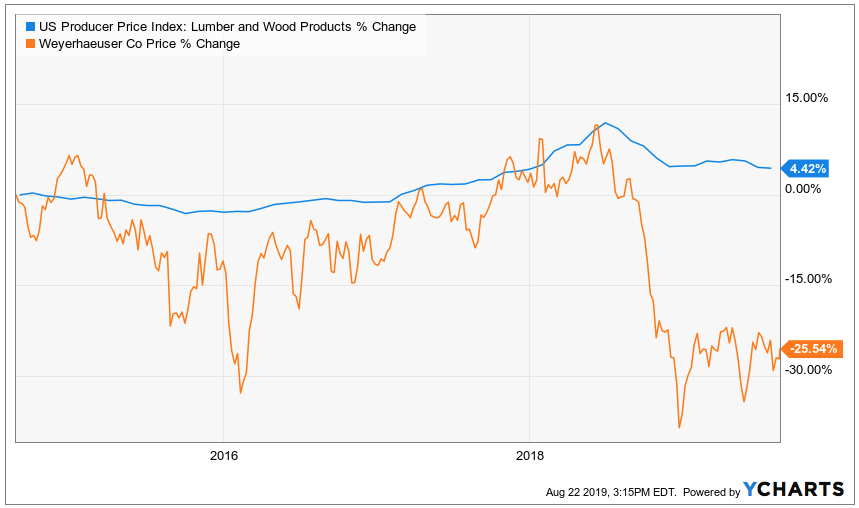 A 5 4% Income Safety Housing Play: Weyerhaeuser