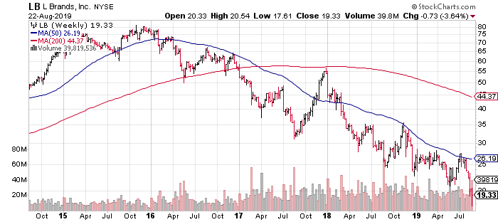 Blackstone Has Excellent Upside Potential Along With Its 4.8% Dividend Yield