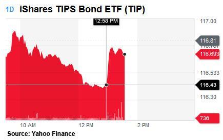 TIP ETF trading
