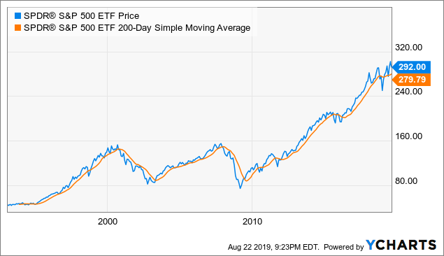 How To Follow Price And Earnings To Protect Your Portfolio