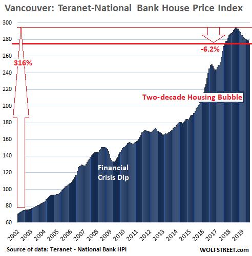 Canada's Most Splendid Housing Bubbles, July Update