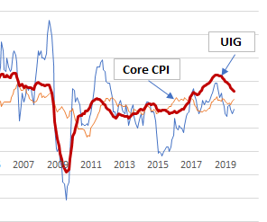 A Little-Noticed Inflation Indicator That Is Worth A Closer Look