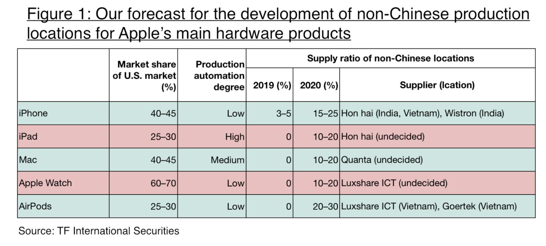 Apple's Tariff Impact Drastically Overstated - Apple Inc