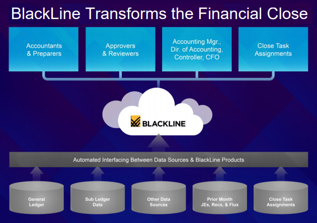 BlackLine: A FinTech With 26% Revenue Growth