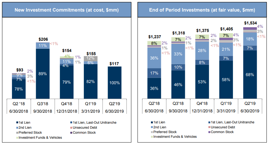 Goldman Sachs BDC: Compelling 9.1% Yield; Reasonably Priced