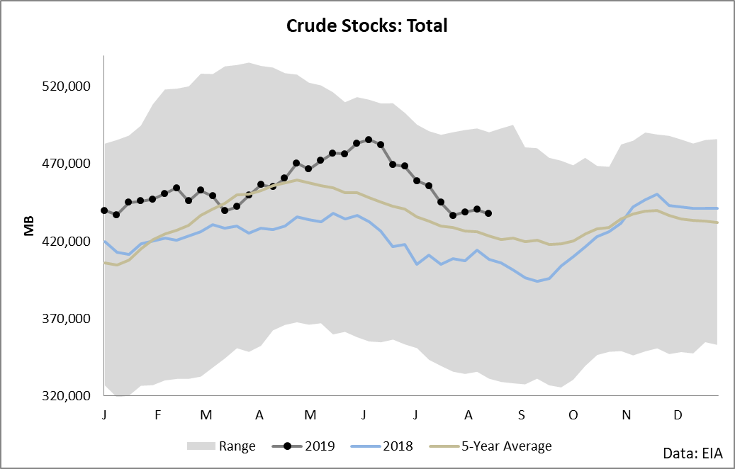 Ignore The Trade War And Buy Crude Oil