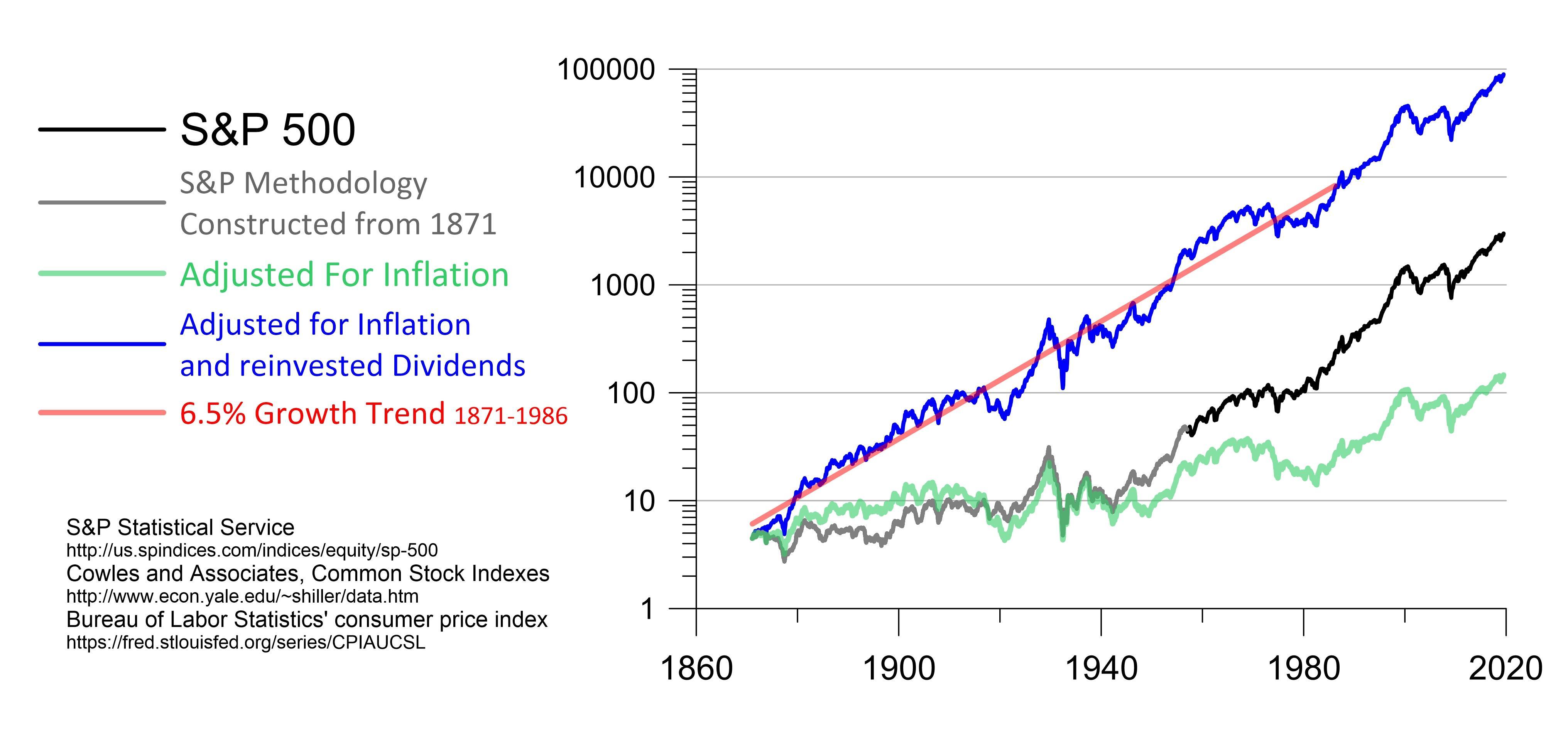 Stock Market Super Bubble And The Demographic Trigger