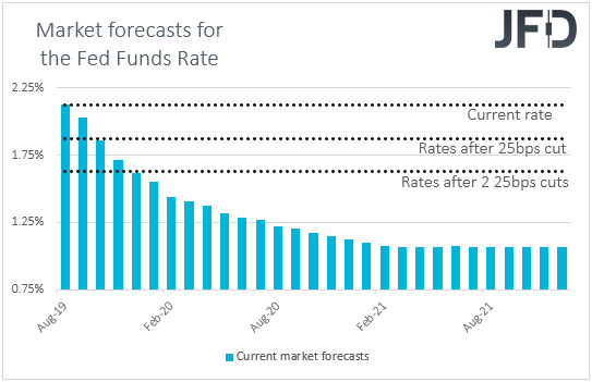 Fed funds futures Market interest rate expectations