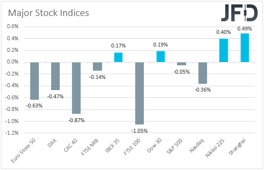 Global stock indices performance