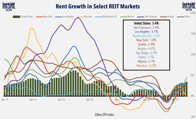 rent growth rates