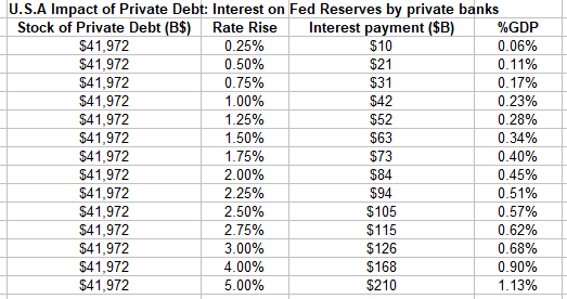Fed discount rate on required reserves