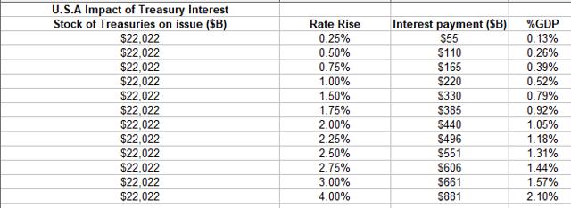 USA treasuries and FFR