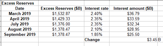 Interest on excess reserves USA