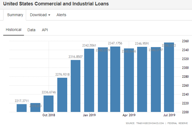 USA private sector credit