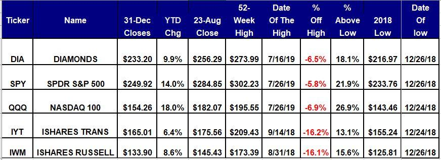 The 5 Equity ETFs Have Negative Charts, But Trading Ranges Hold