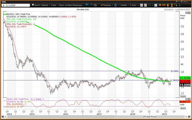 The Weekly Chart For The Commodities ETF