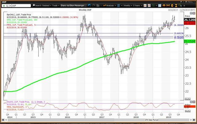 Weekly Chart For The Dollar ETF