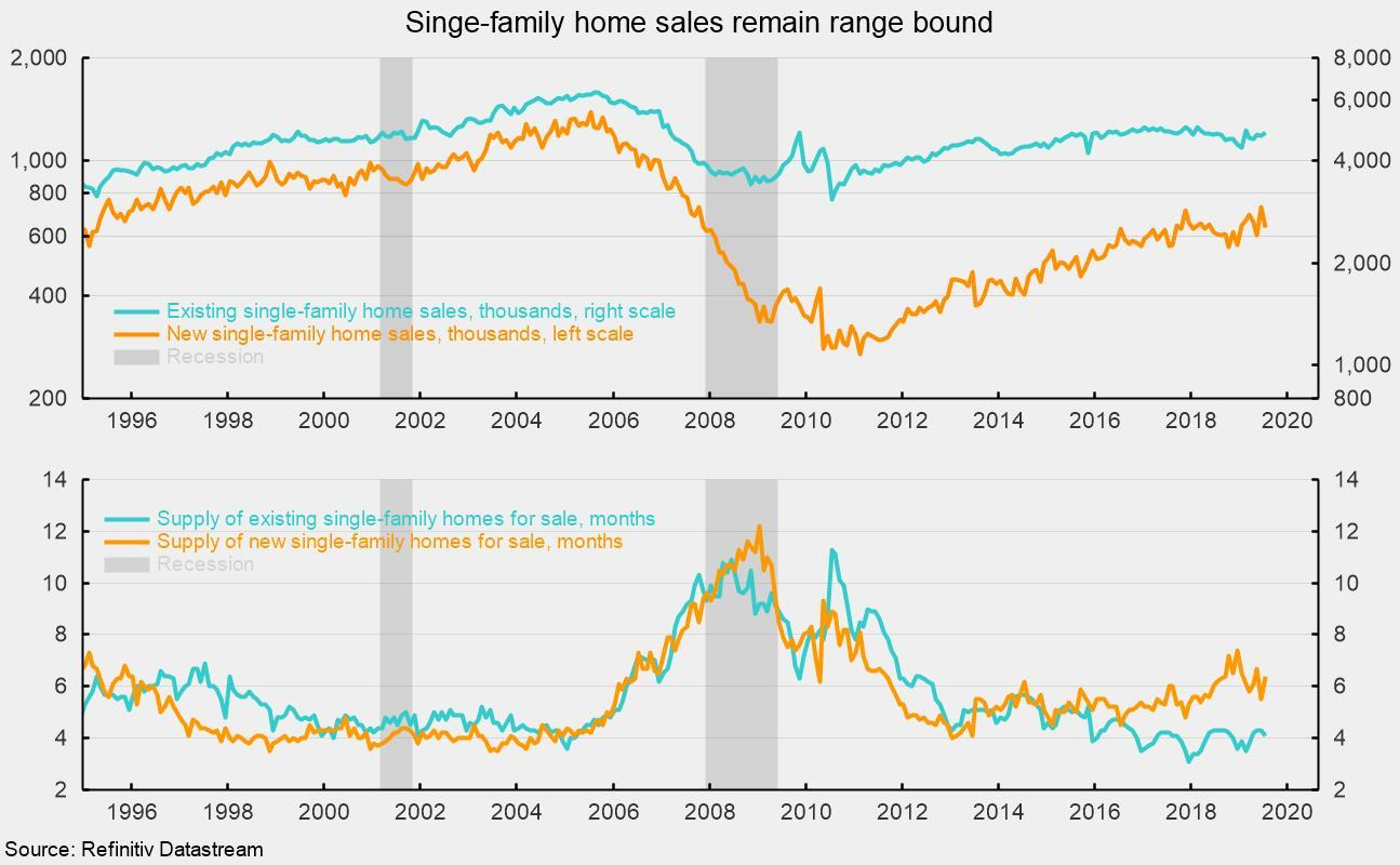 Single-Family Housing Market Remains In A Flat Trend