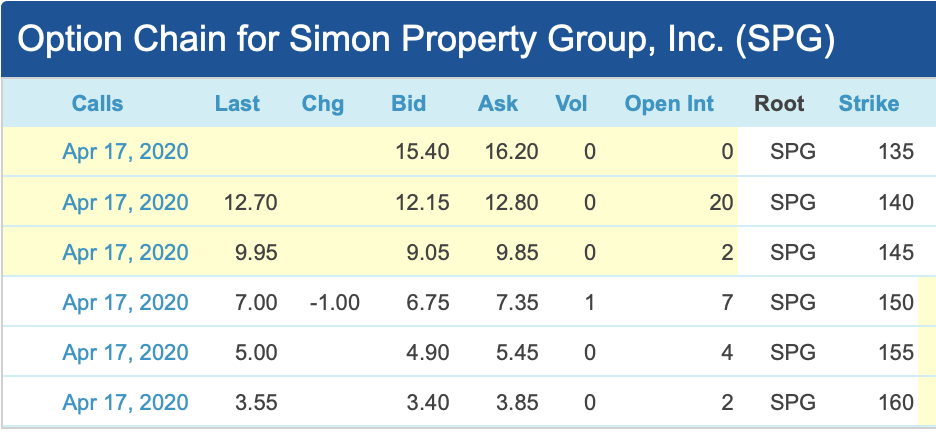 Simon Property Group: The Safest 10% Yield In The Market