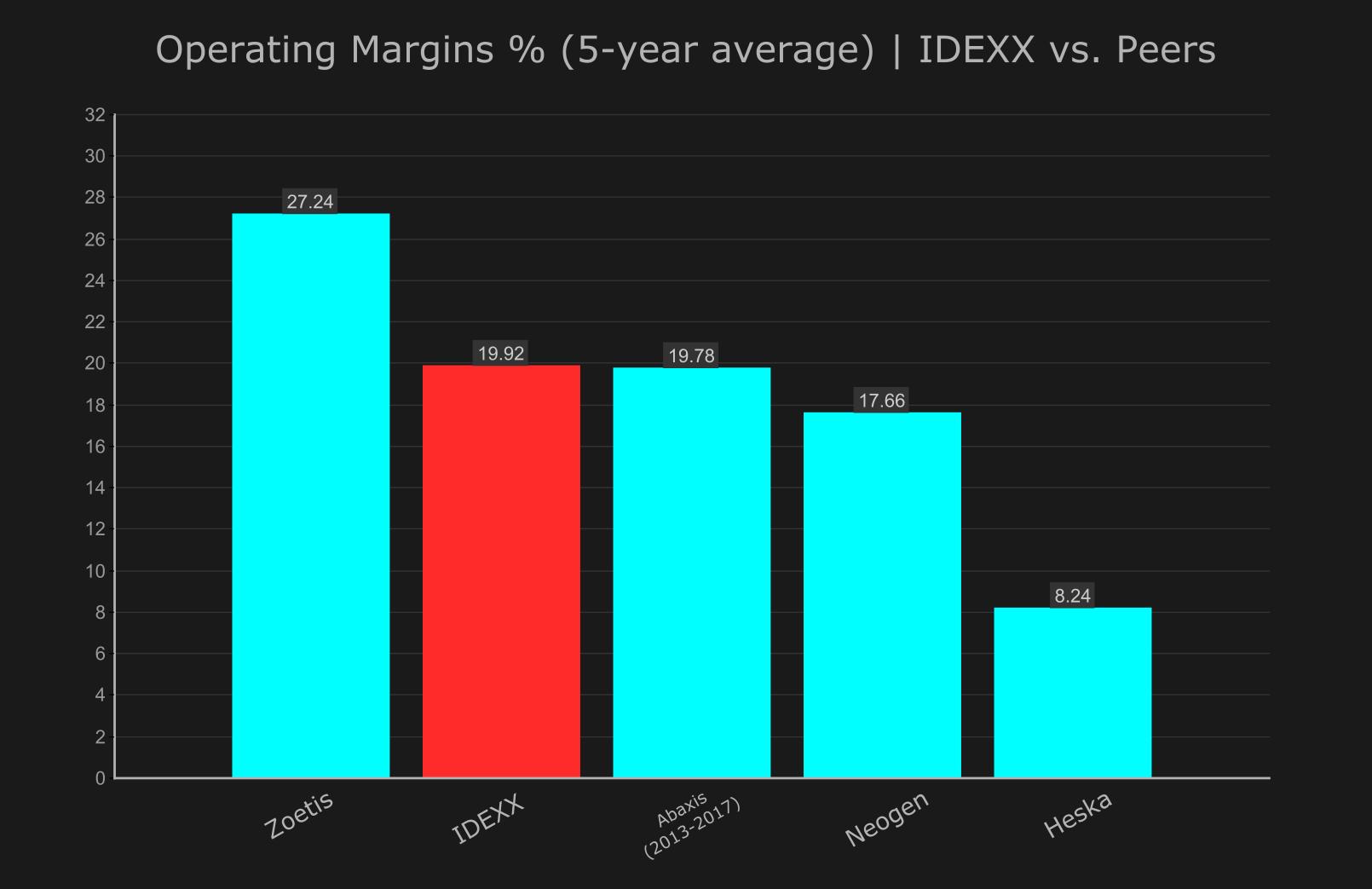 IDEXX: A Different Kind Of Animal - IDEXX Laboratories, Inc