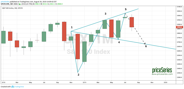 S&P500 - possible drop by 200 points by priceSeries