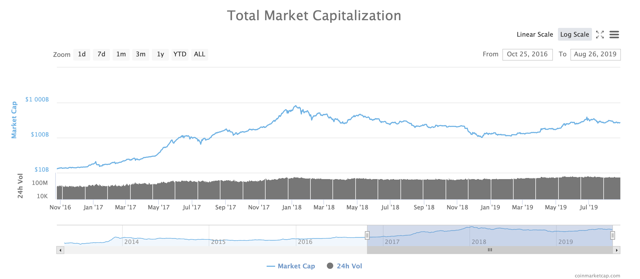 48200183 15668075356425295 - Bitcoin: Why This Bull Market Is Just Getting Started