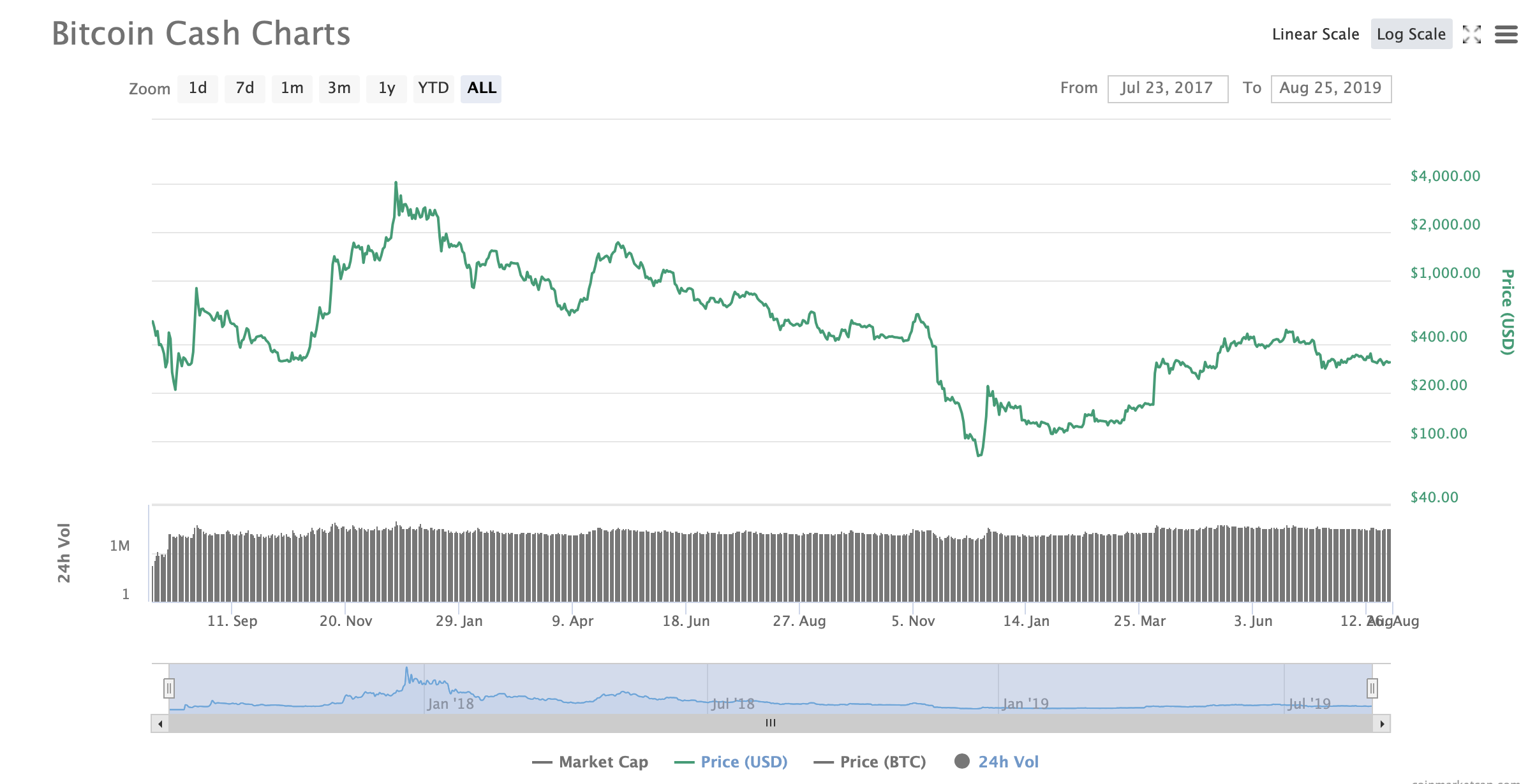 Bitcoin: Why This Bull Market Is Just Getting Started  (Cryptocurrency:BTC-USD) | Seeking Alpha