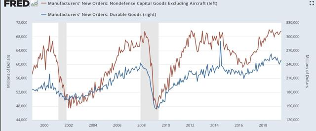 Short Leading Indicators Show Slowdown, Not Recession (For Now Anyway)